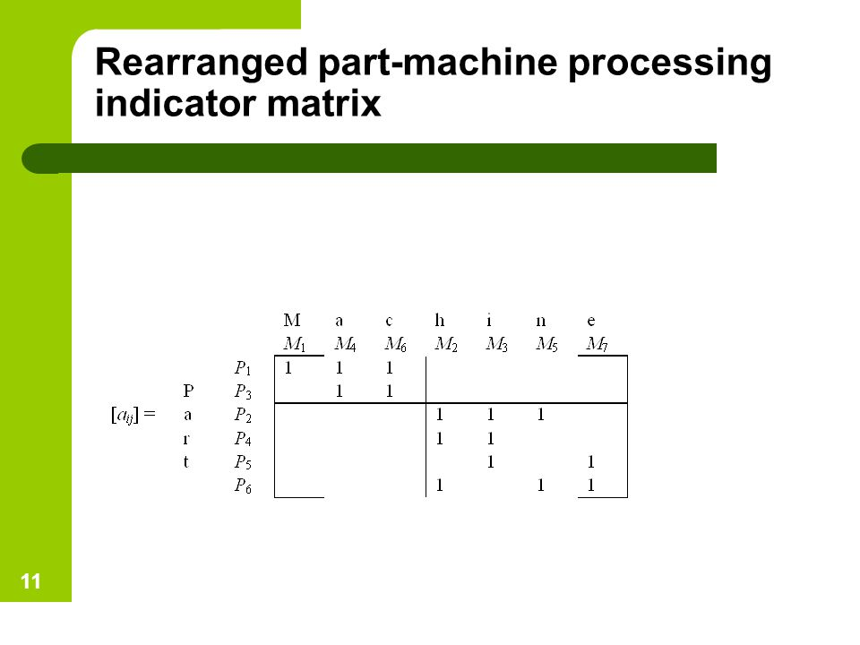 Rearranged part-machine processing indicator matrix