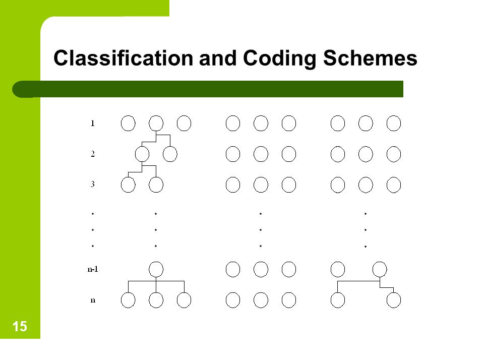 Classification and Coding Schemes
