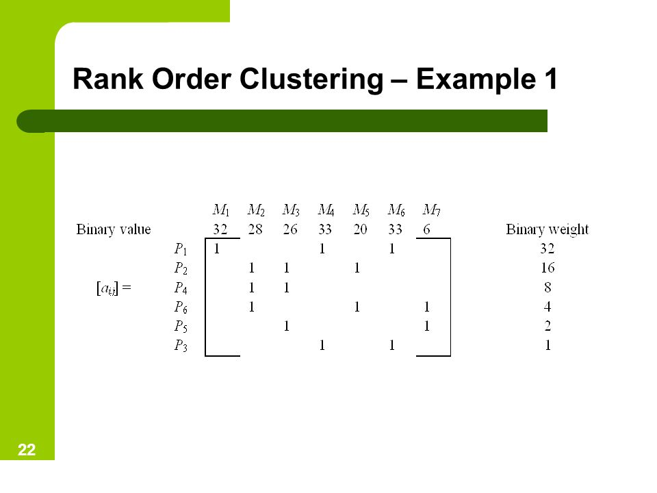 Rank Order Clustering – Example 1