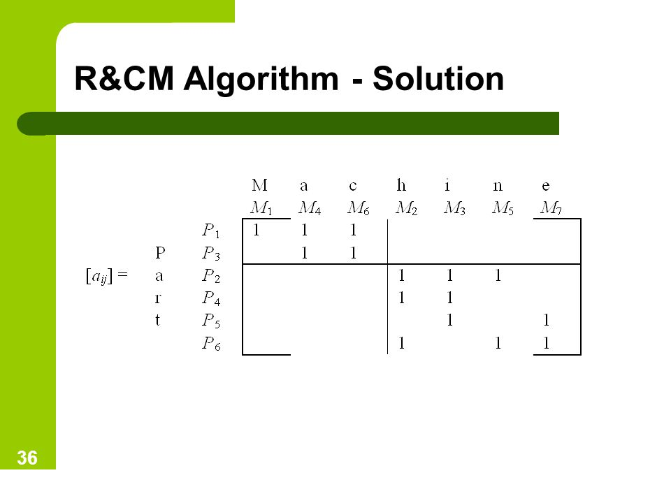 R&CM Algorithm - Solution