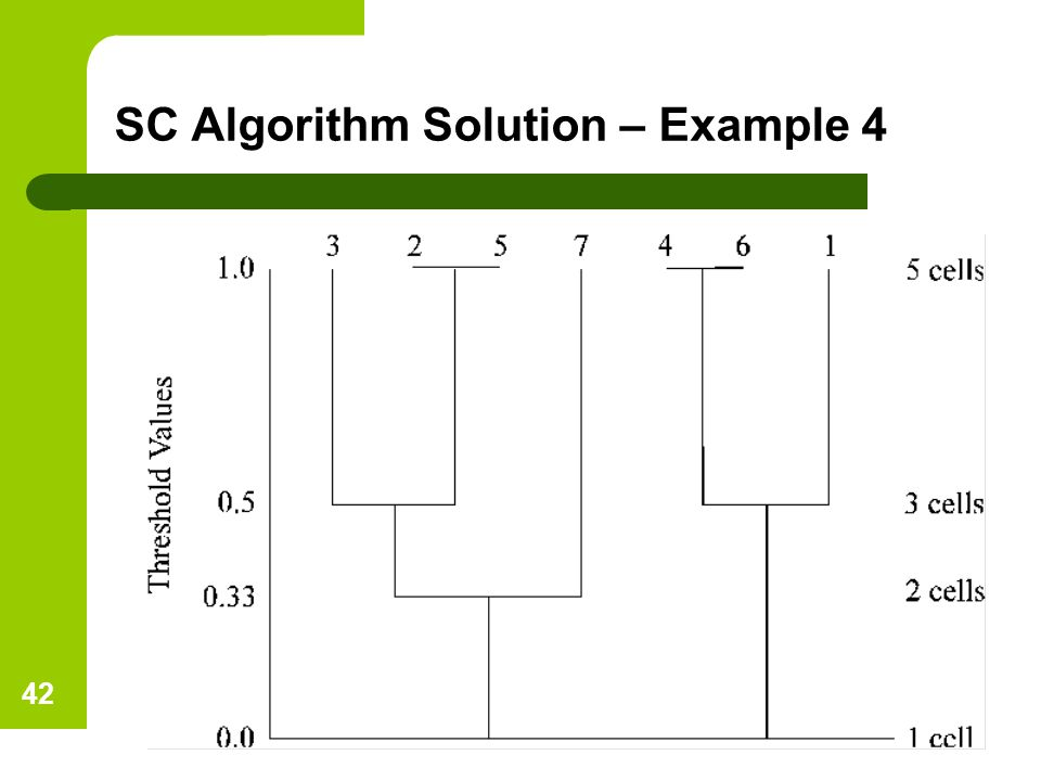 SC Algorithm Solution – Example 4