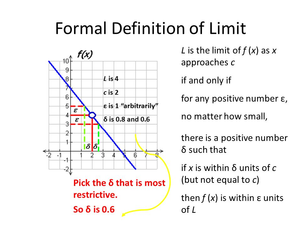 Formal Definition of Limit