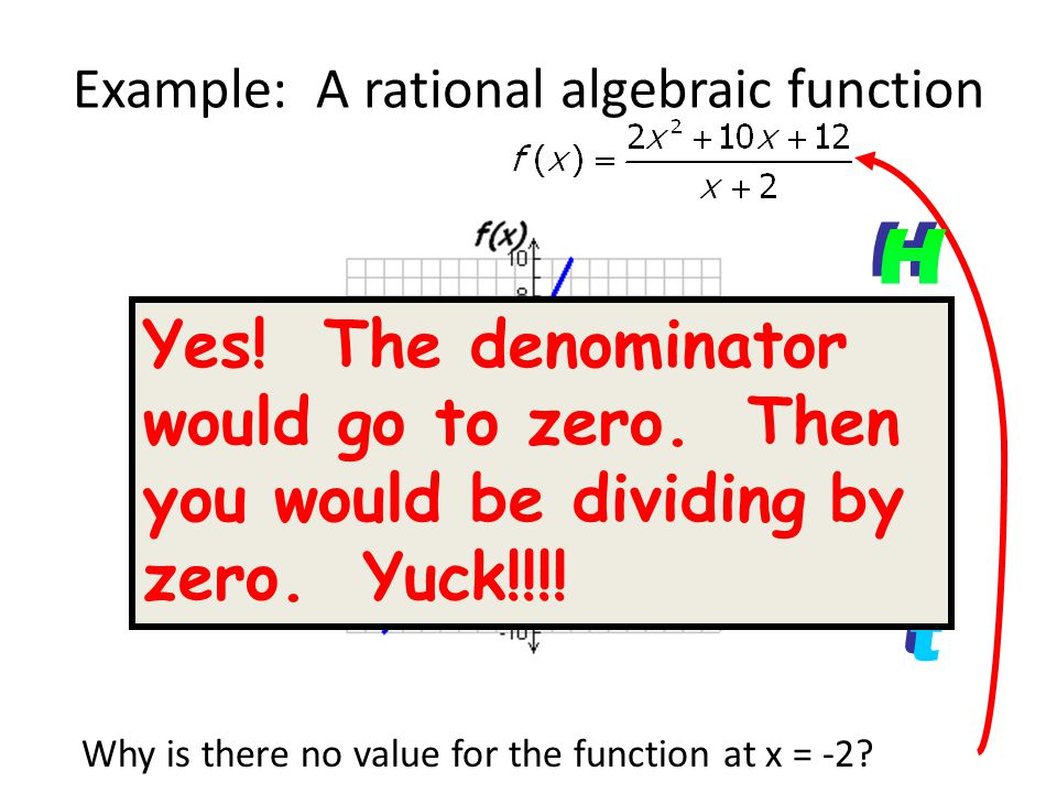 Example: A rational algebraic function