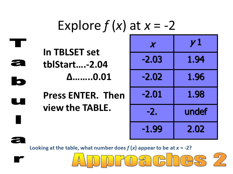 Explore f (x) at x = -2 Tabular