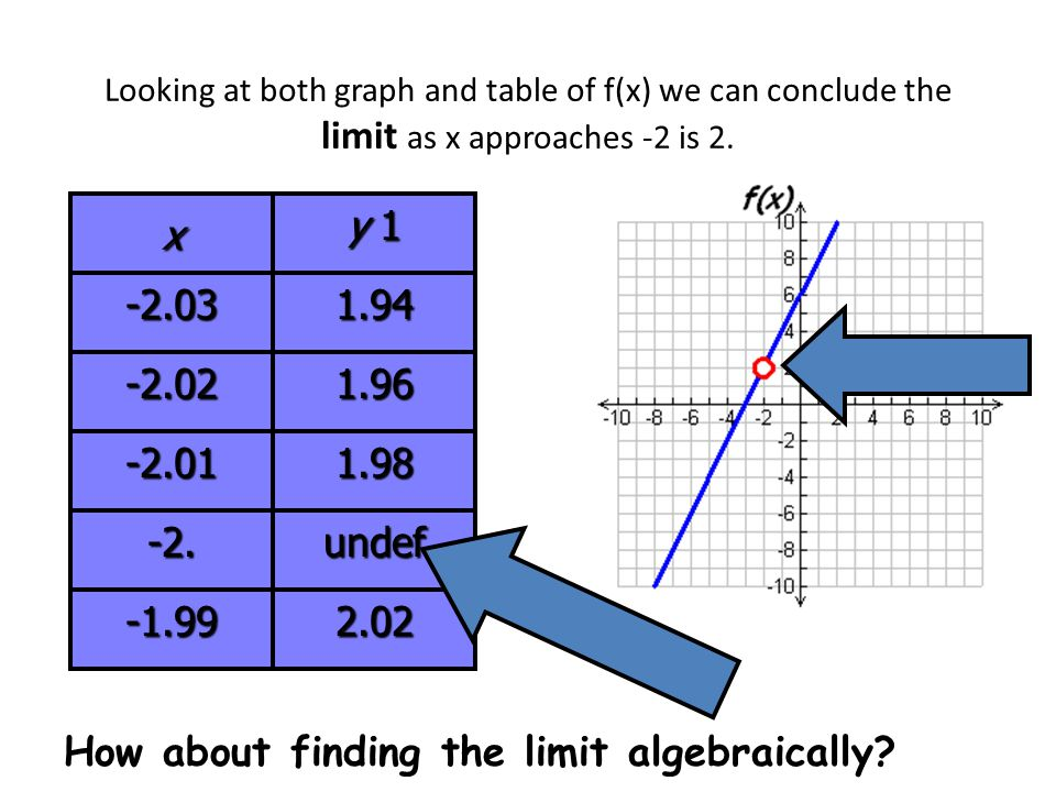 How about finding the limit algebraically