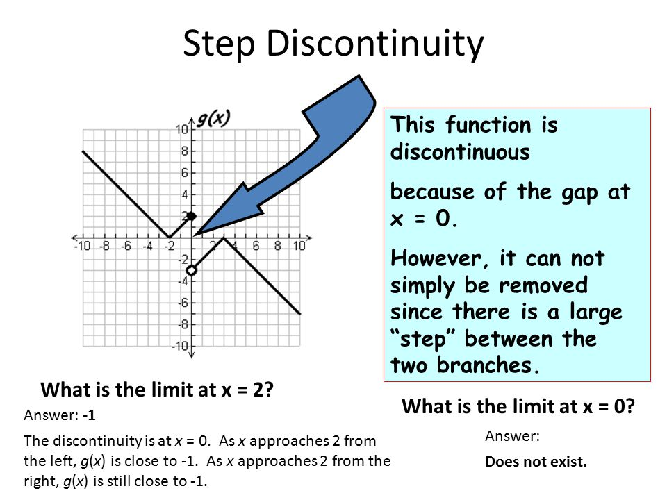 Step Discontinuity This function is discontinuous