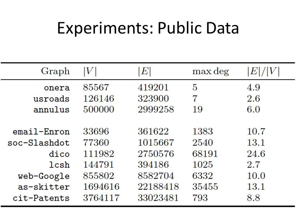 Experiments: Public Data