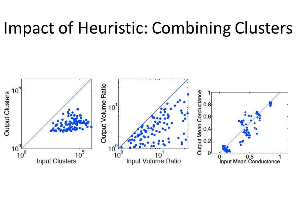 Impact of Heuristic: Combining Clusters