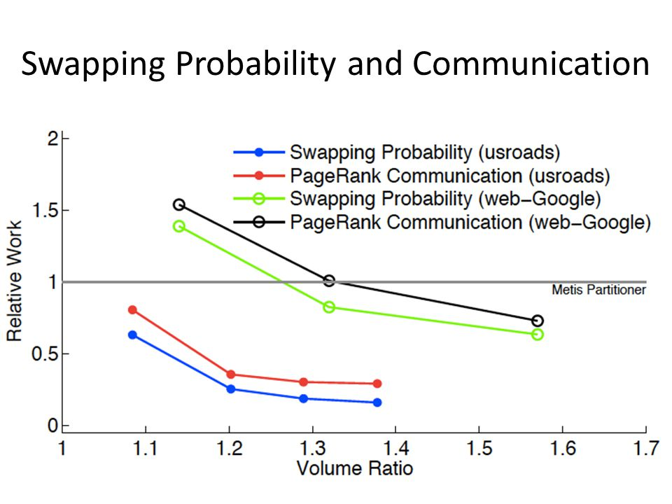 Swapping Probability and Communication