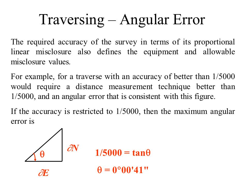 Traversing – Angular Error