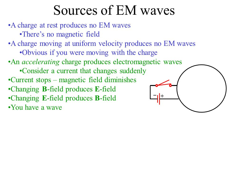 Sources of EM waves A charge at rest produces no EM waves
