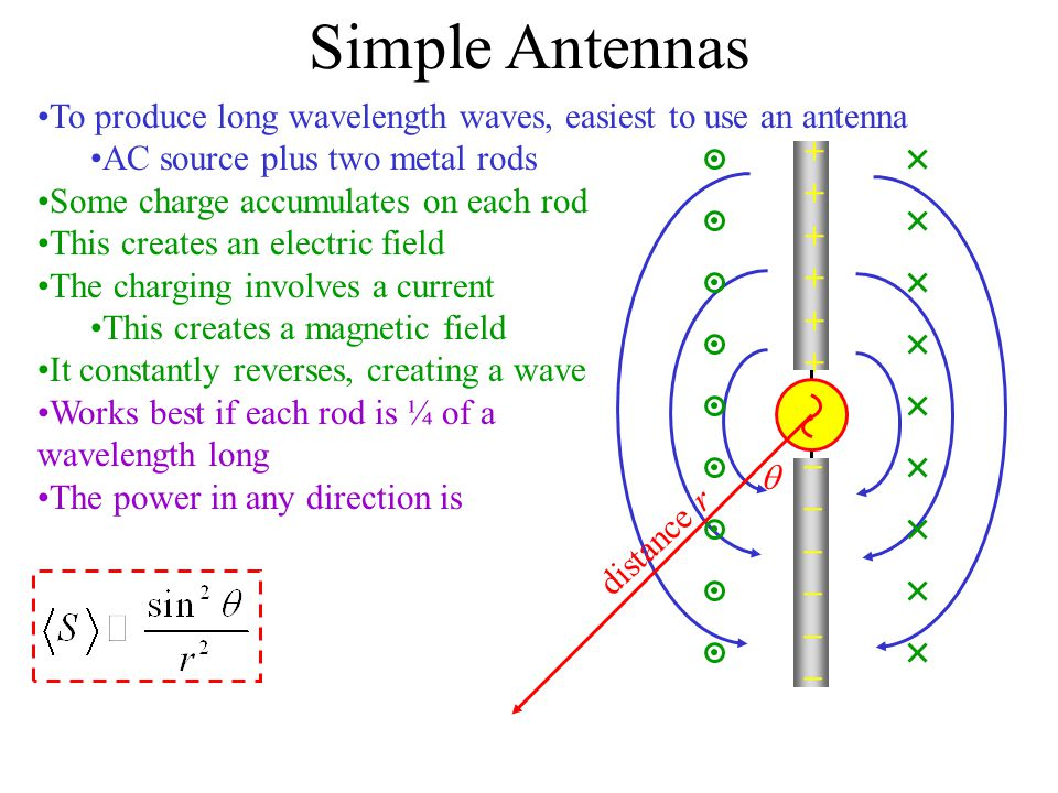 Simple Antennas To produce long wavelength waves, easiest to use an antenna. AC source plus two metal rods.