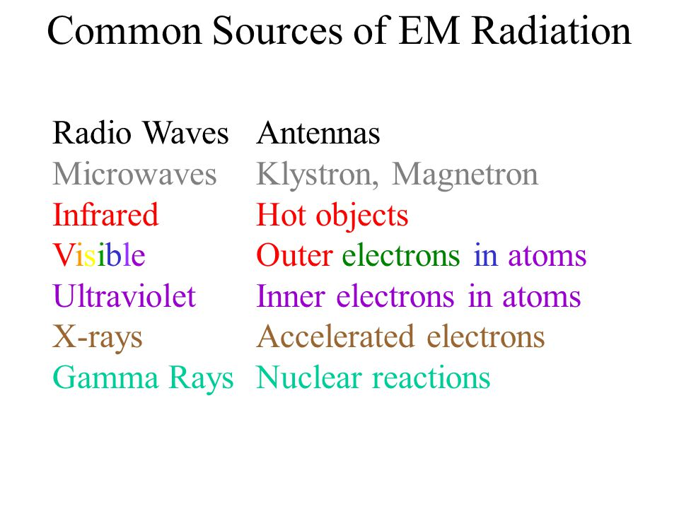 Common Sources of EM Radiation