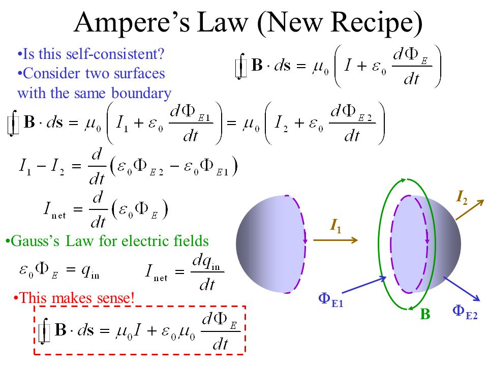 Ampere's Law (New Recipe)