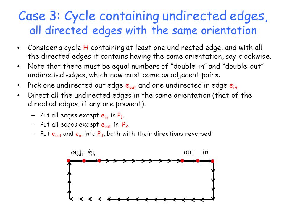 Case 3: Cycle containing undirected edges, all directed edges with the same orientation