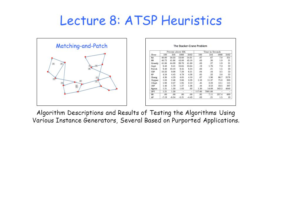 Lecture 8: ATSP Heuristics