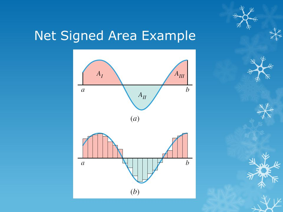 Net Signed Area Example