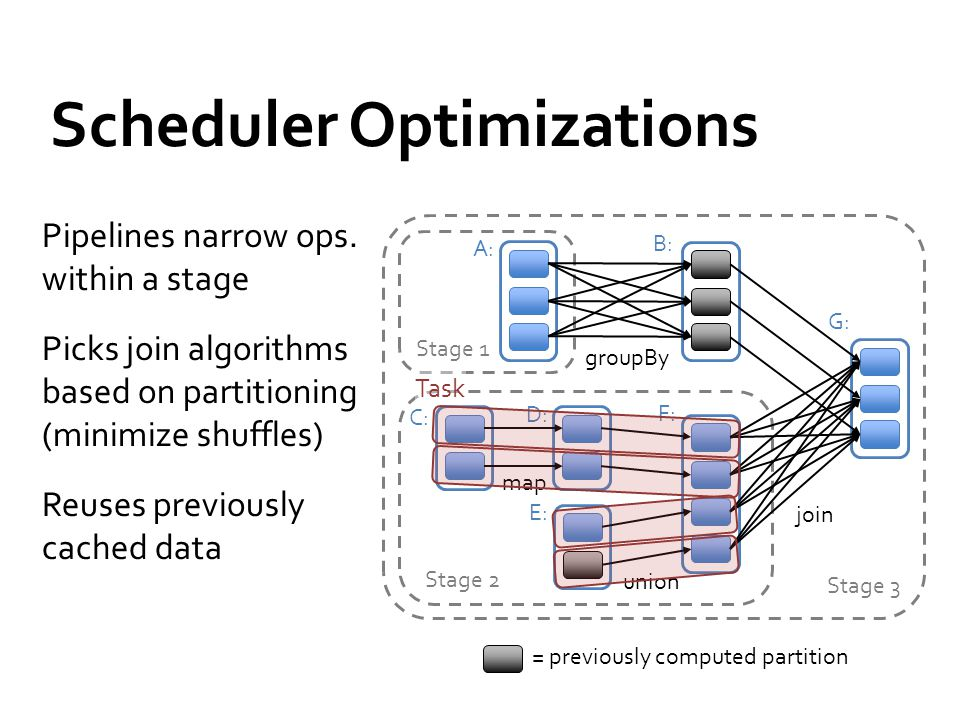 Scheduler Optimizations