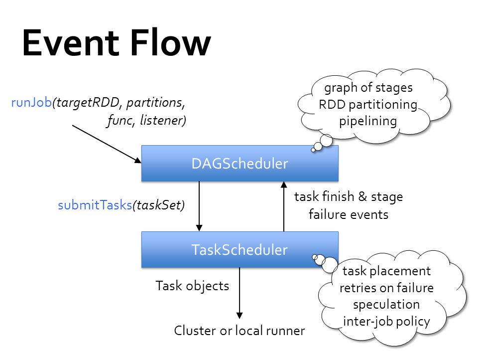 Event Flow DAGScheduler TaskScheduler