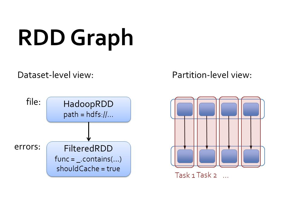 RDD Graph Dataset-level view: Partition-level view: file: