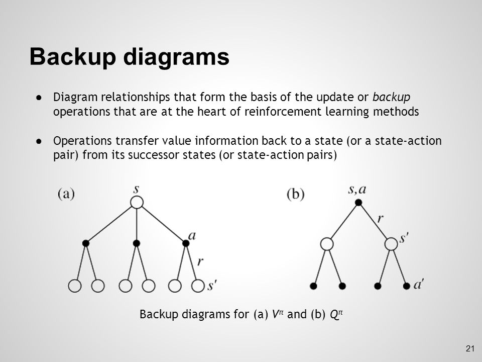 Backup diagrams for (a) Vπ and (b) Qπ