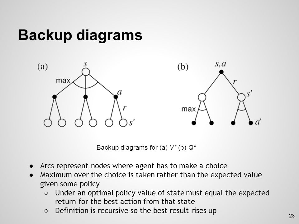 Backup diagrams Arcs represent nodes where agent has to make a choice