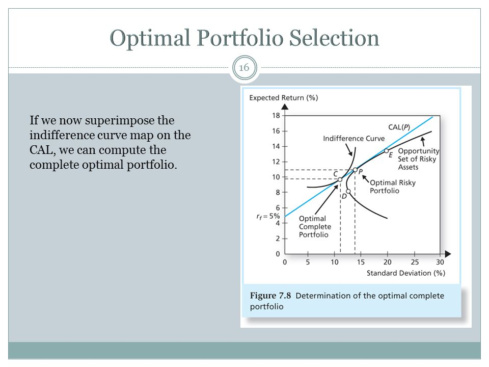 Optimal Portfolio Selection