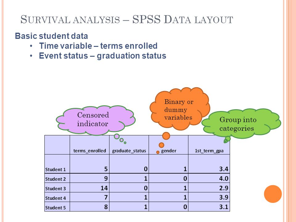 Survival analysis – SPSS Data layout