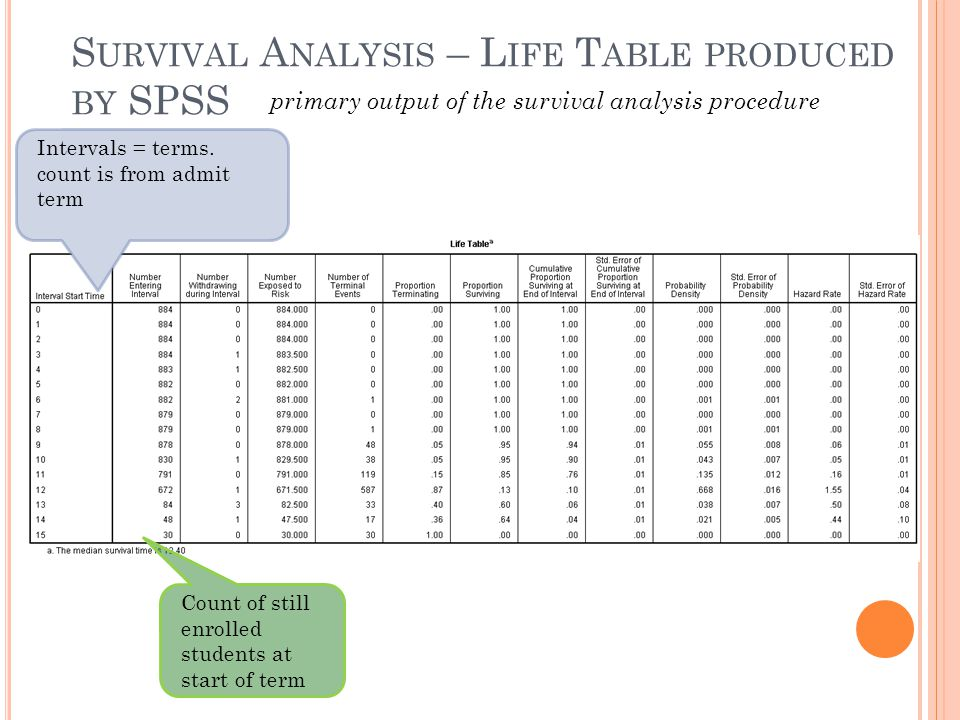 Survival Analysis – Life Table produced by SPSS
