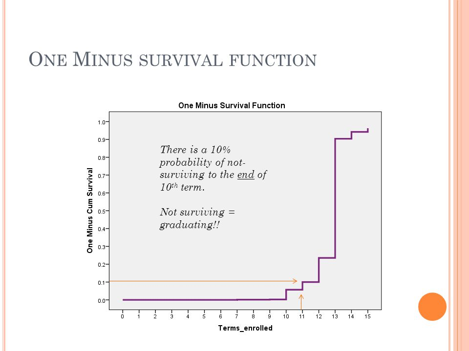 One Minus survival function