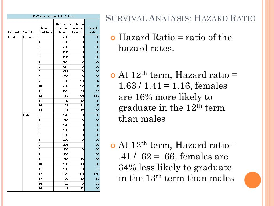 Survival Analysis: Hazard Ratio