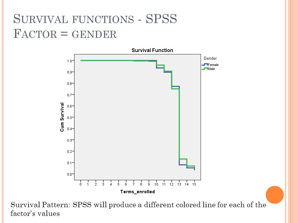 Survival functions - SPSS Factor = gender