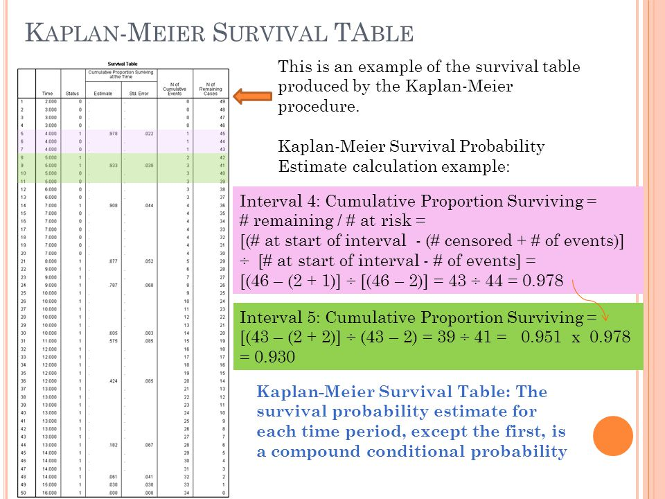 Kaplan-Meier Survival TAble