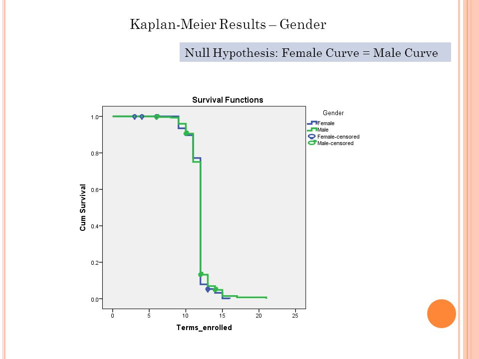 Kaplan-Meier Results – Gender