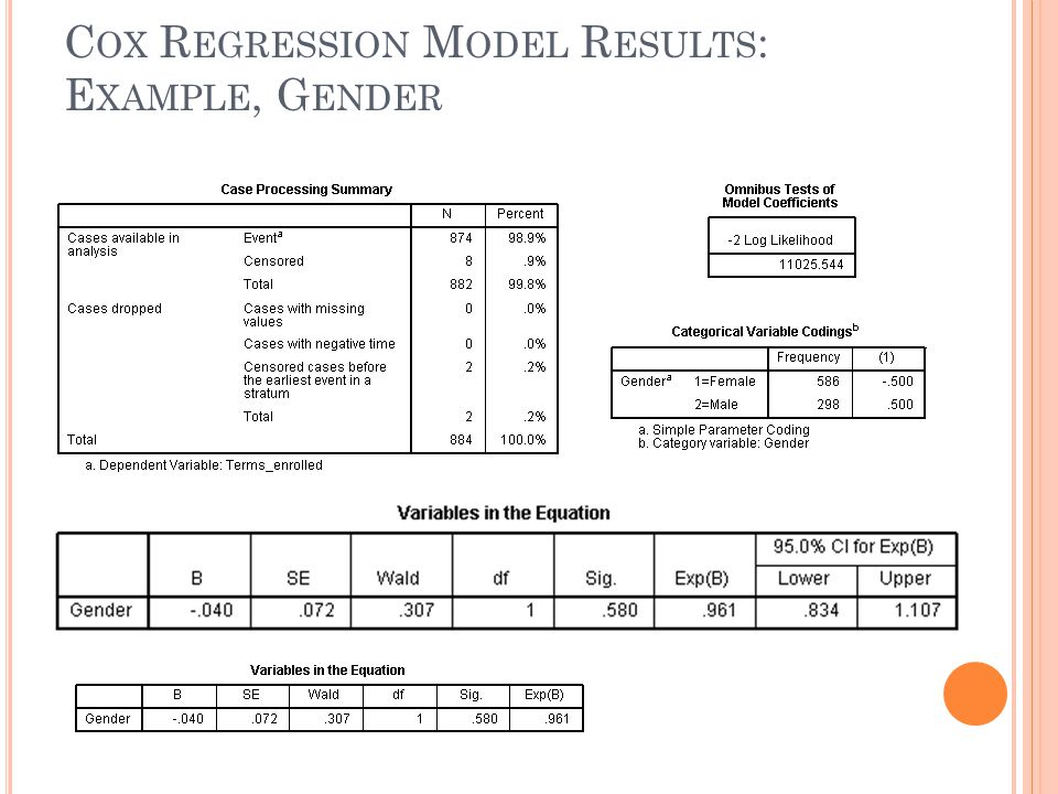 Cox Regression Model Results: Example, Gender