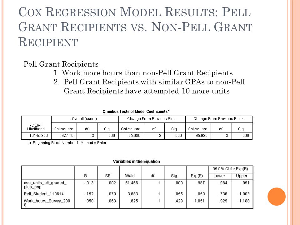 Cox Regression Model Results: Pell Grant Recipients vs
