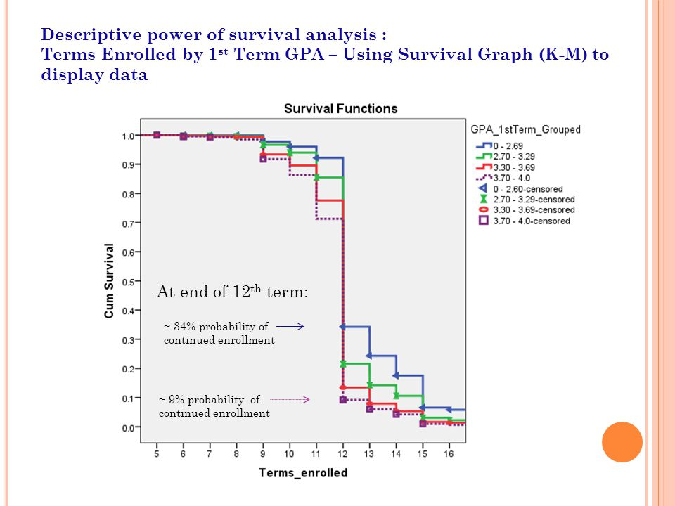 Descriptive power of survival analysis :