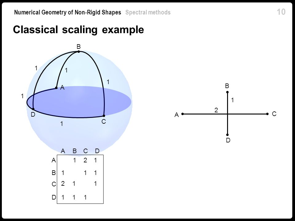 Classical scaling example