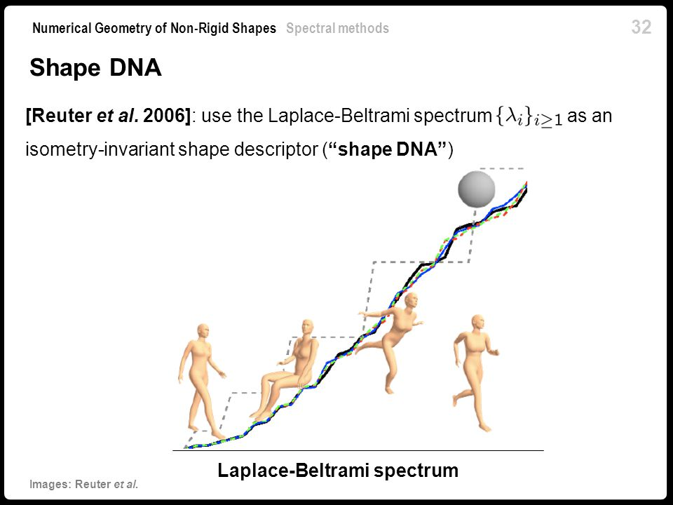 Laplace-Beltrami spectrum