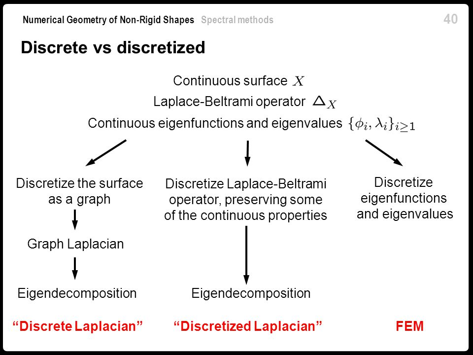 Discretized Laplacian