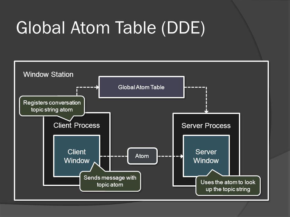 Global Atom Table (DDE)