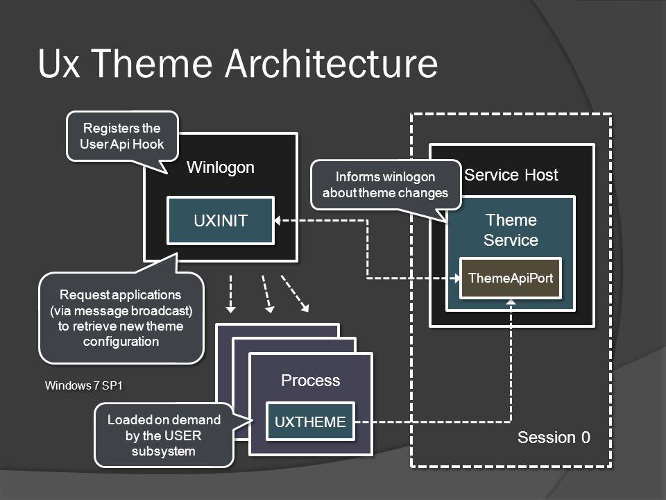 Ux Theme Architecture Winlogon Service Host UXINIT Theme Service