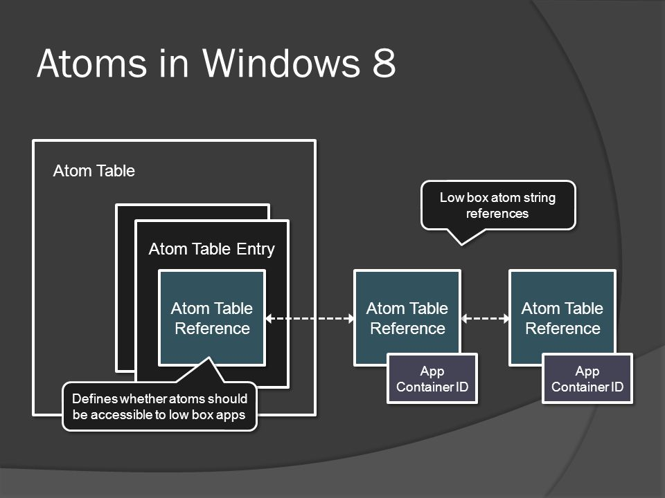 Atoms in Windows 8 Atom Table Atom Table Entry Atom Table Reference