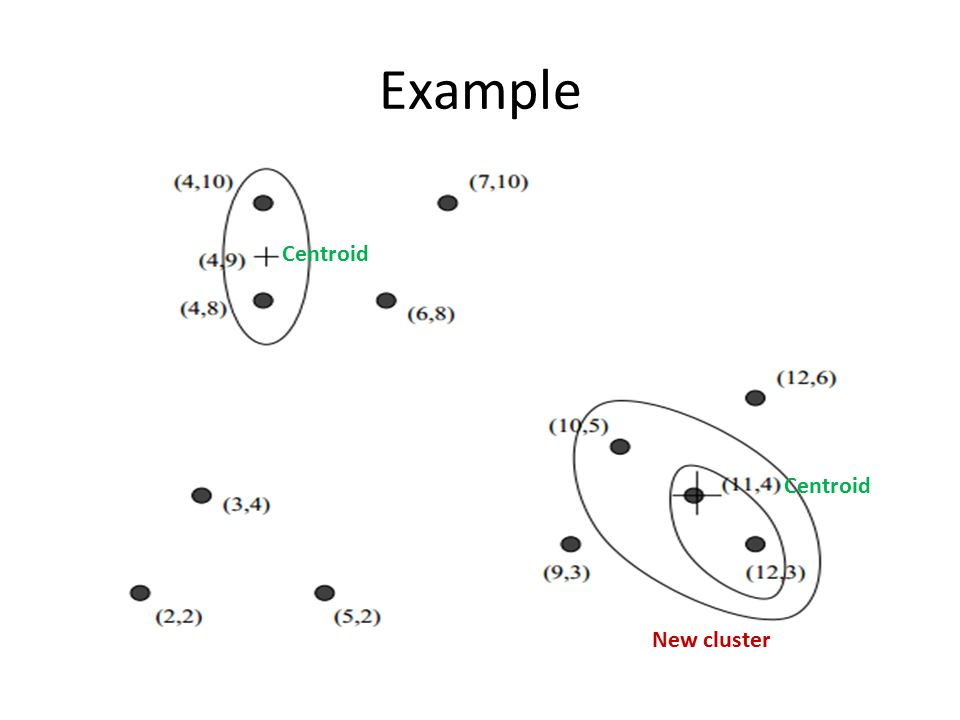 Example Centroid Centroid New cluster