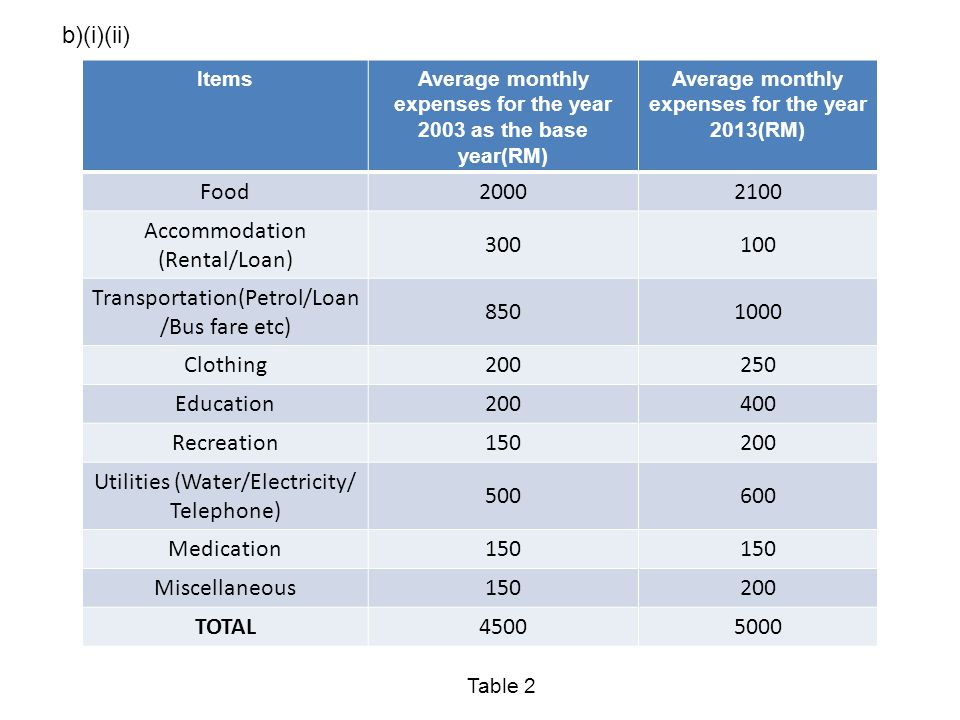 Accommodation (Rental/Loan) 300 100
