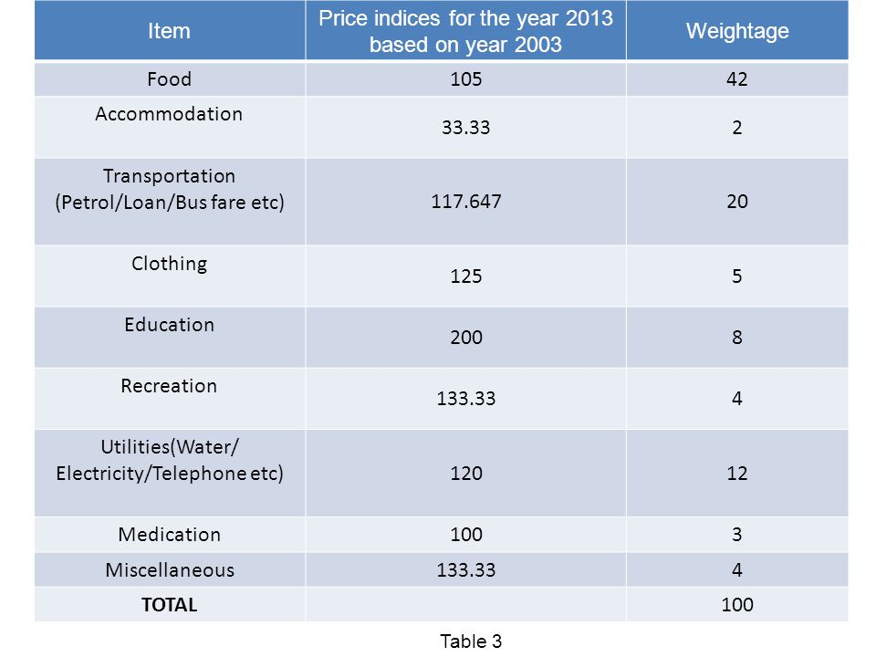Price indices for the year 2013 based on year 2003 Weightage