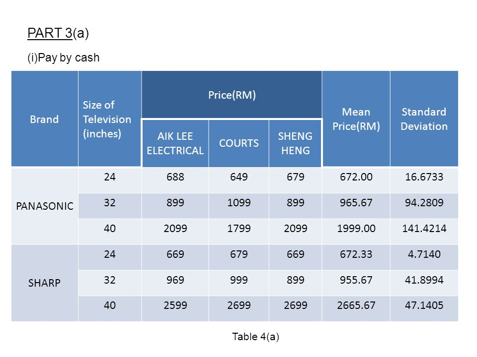 PART 3(a) Brand Size of Television (inches) Price(RM) Mean Price(RM)