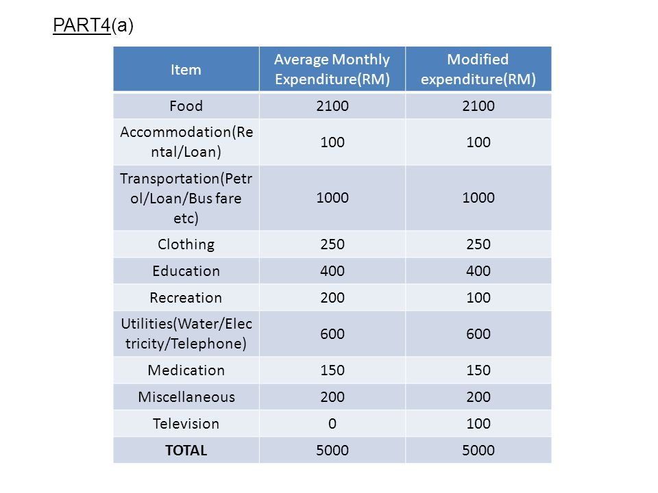 PART4(a) Item Average Monthly Expenditure(RM) Modified expenditure(RM)