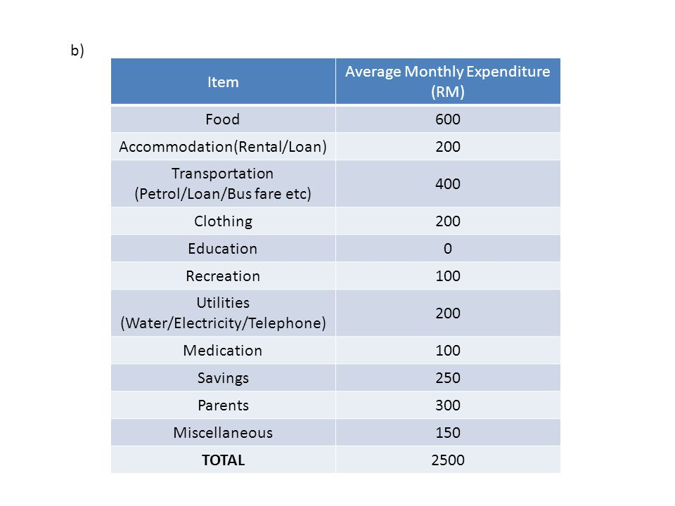 Average Monthly Expenditure (RM) Food 600 Accommodation(Rental/Loan)