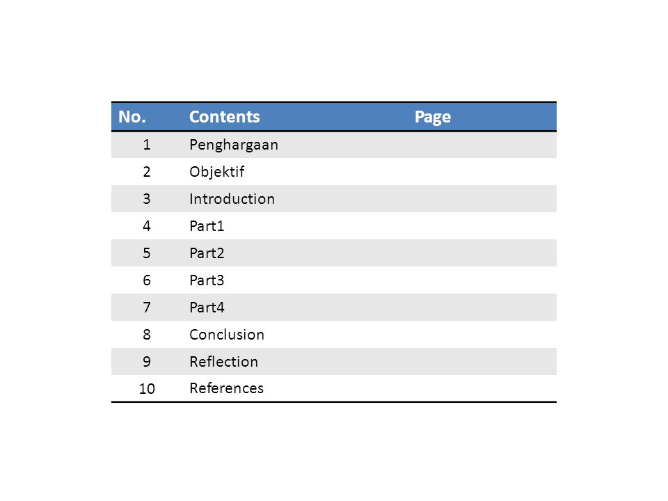 No. Contents Page 1 Penghargaan 2 Objektif 3 Introduction 4 Part1 5